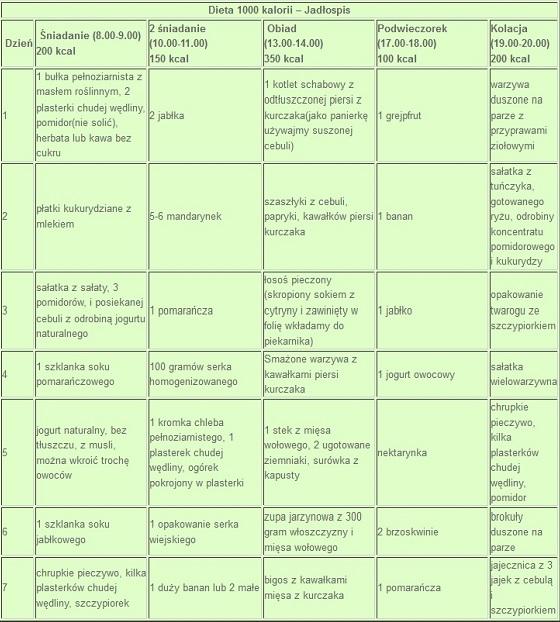 dieta 1000 kalorii przykładowy jadłospis
